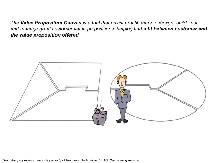 'Value Proposition Canvas'
